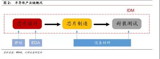 行业研究|进口替代产业相关信息综述