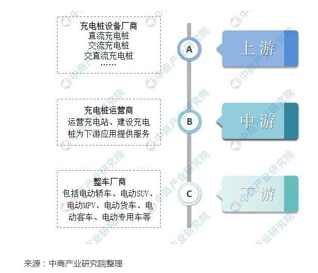 充电桩行业相关信息综述